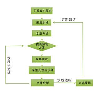 小型流域水环境治理方案